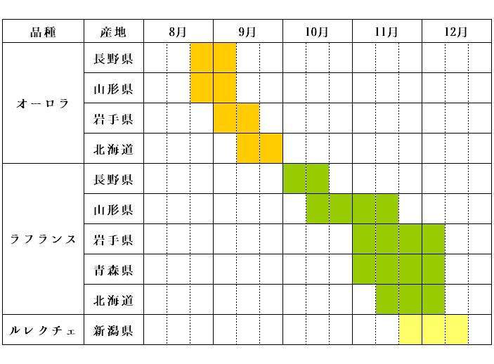 西洋梨カレンダー
