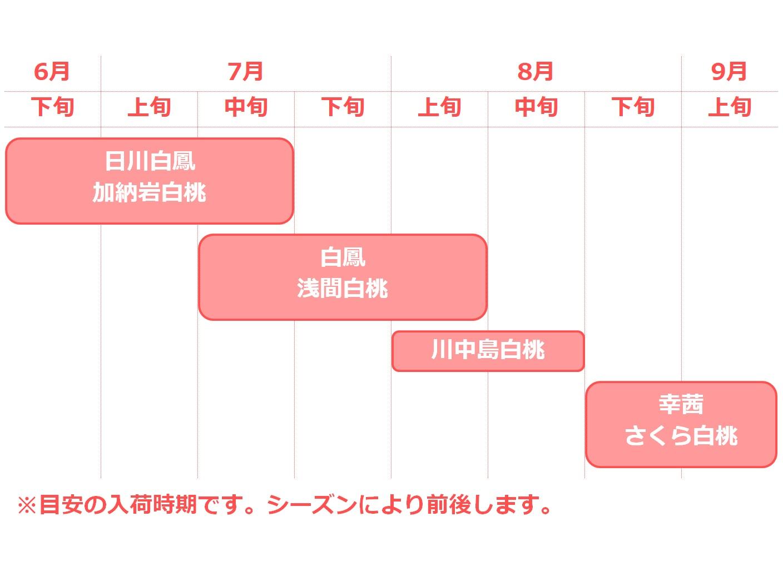 春日居の桃入荷カレンダー
