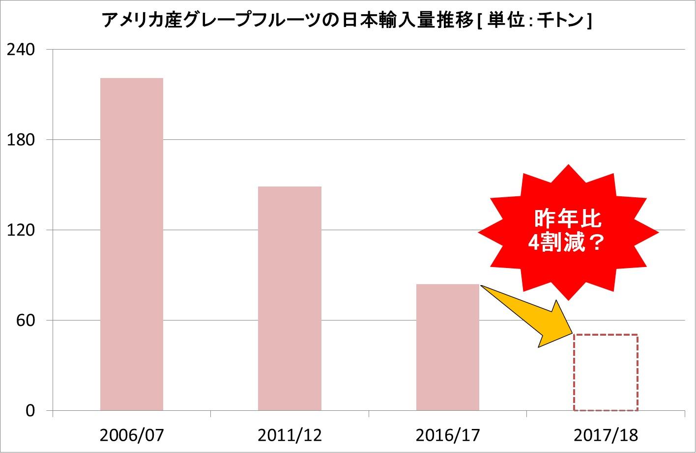アメリカのグレープフルーツの日本輸入量