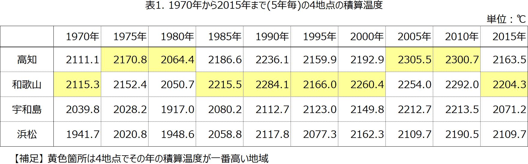 積算温度の計算結果表
