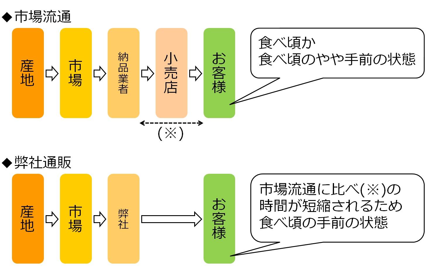 桃の流通経路
