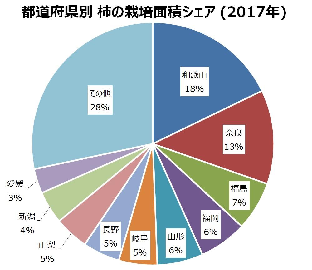 都道府県別 柿の栽培面積シェア