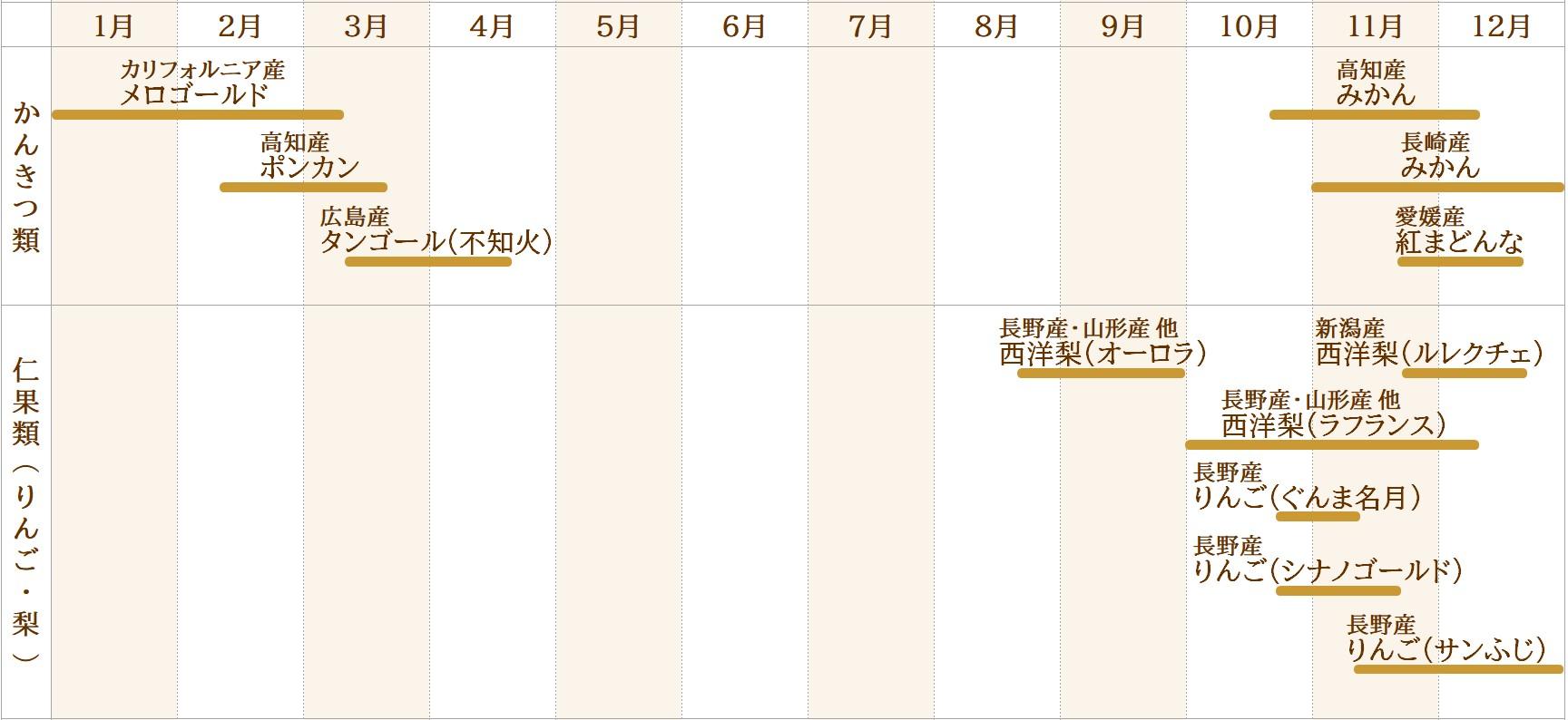 果物取り扱いカレンダー(かんきつ類・仁果類(りんご、梨))