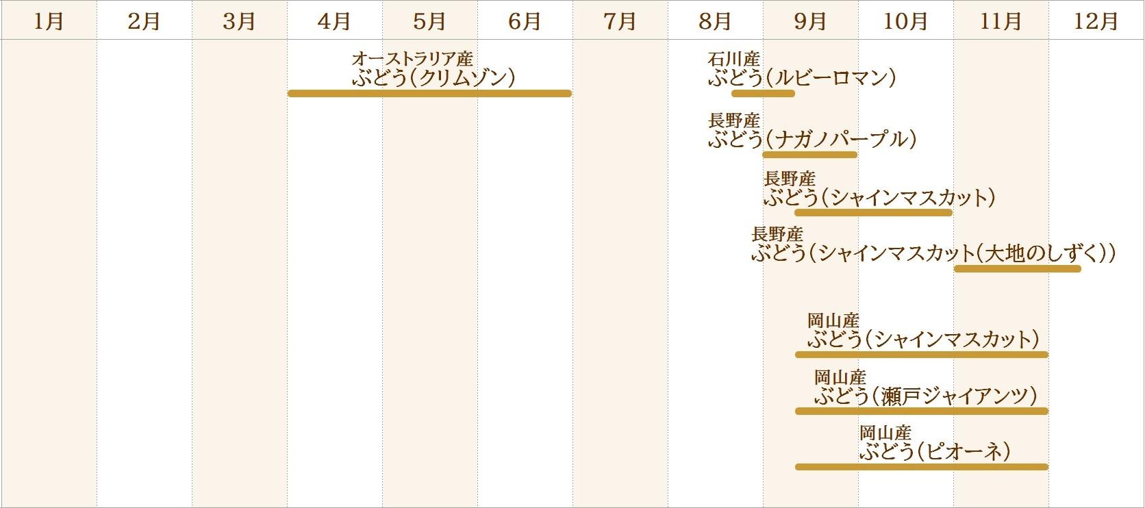 果物取り扱いカレンダー(ぶどう)