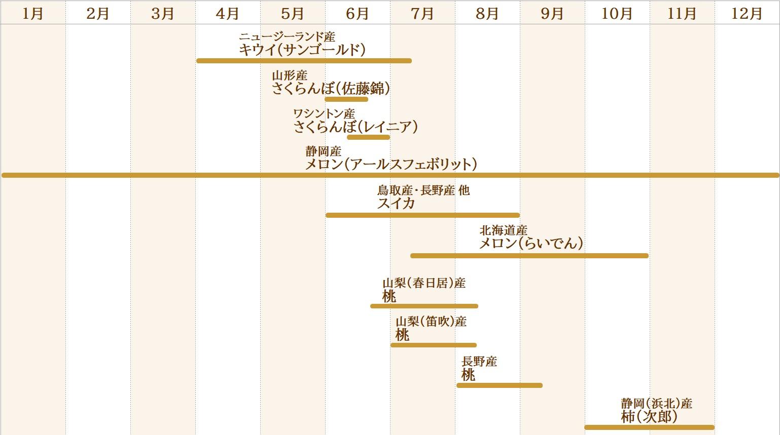 果物取り扱いカレンダー(その他)