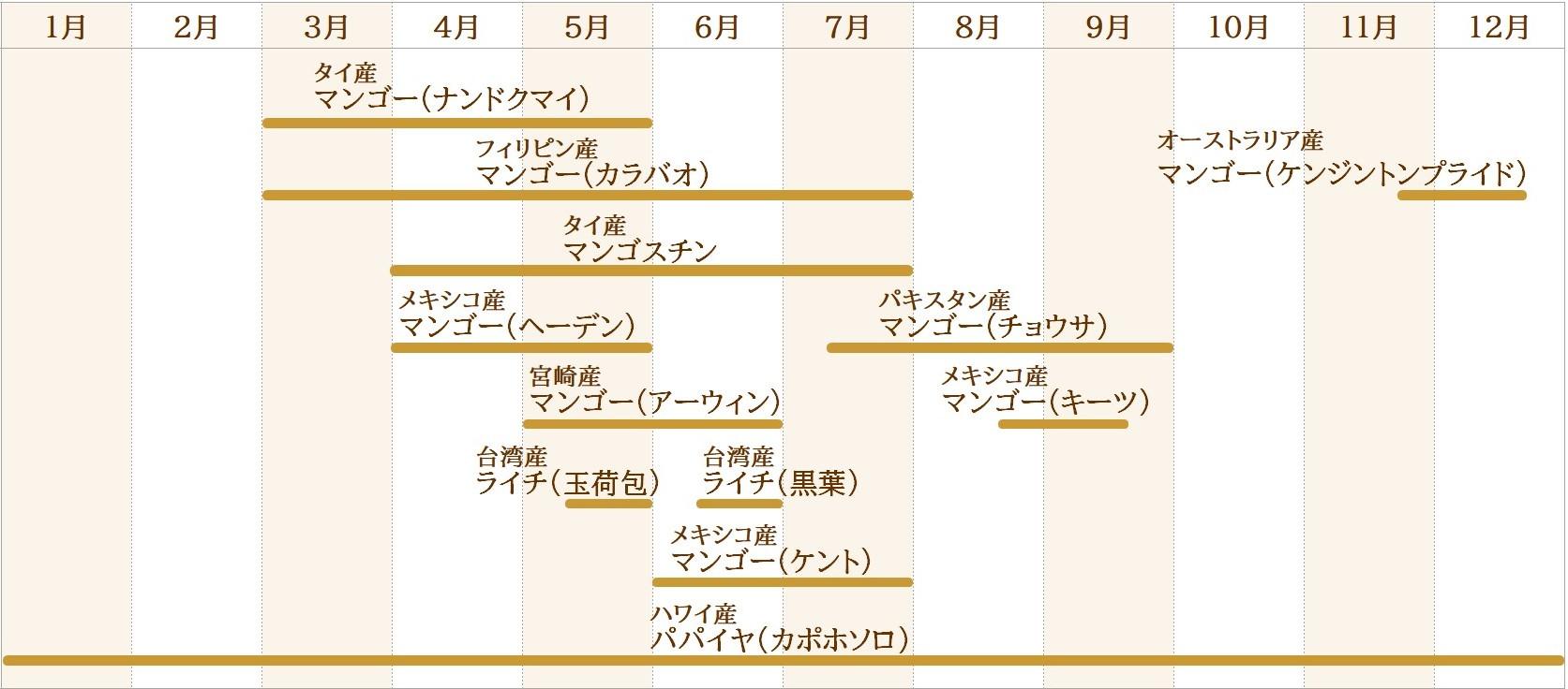 果物取り扱いカレンダー(トロピカルフルーツ)