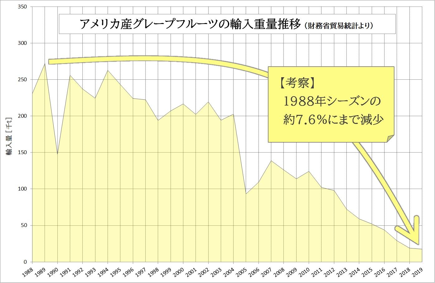 アメリカ産グレープフルーツ 輸入量 推移