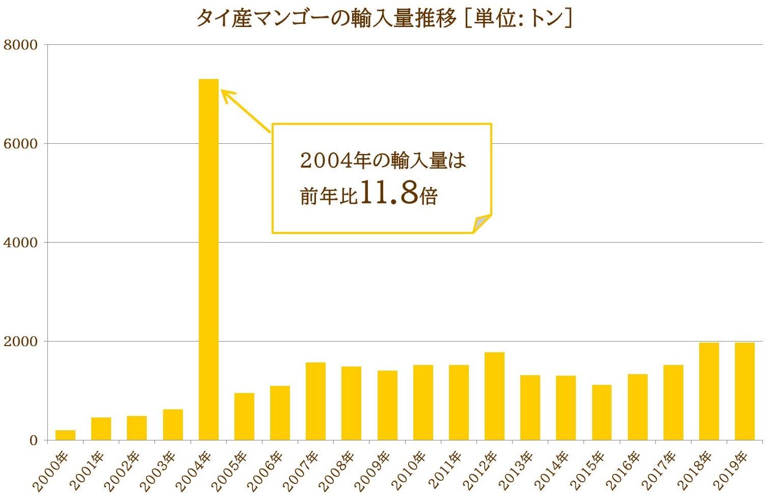 タイ産マンゴーの輸入量推移