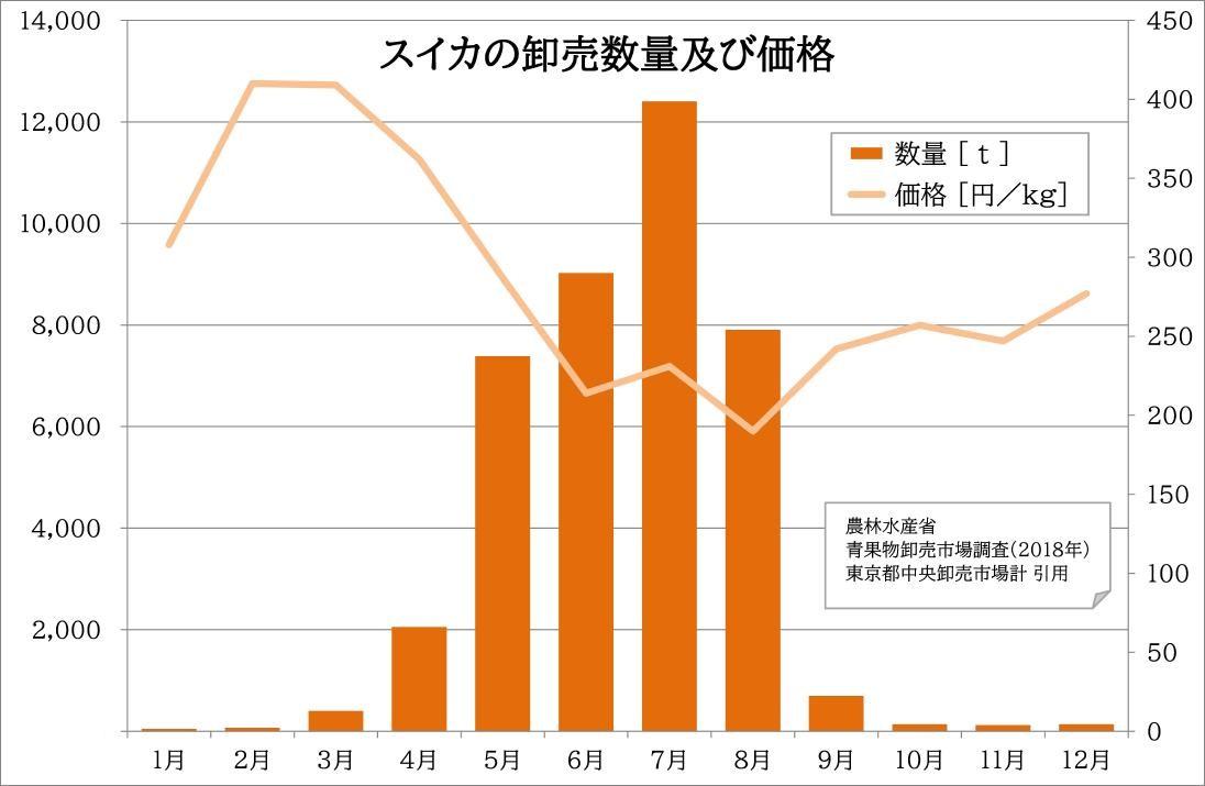 スイカの月単位の卸売数量及び価格