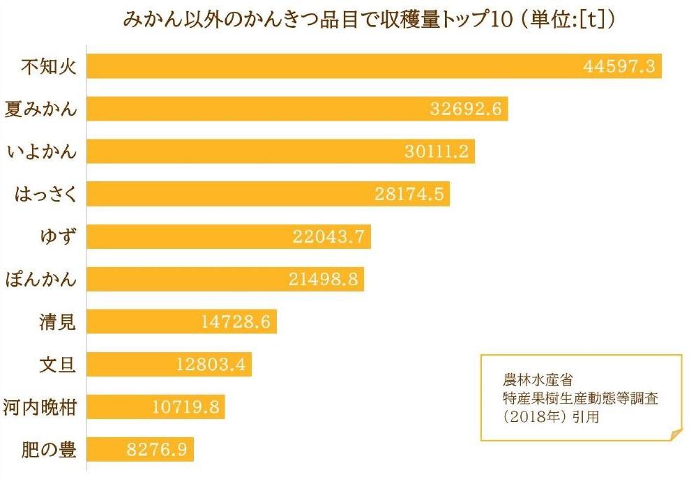 みかん以外のかんきつ品目で収穫量トップ10