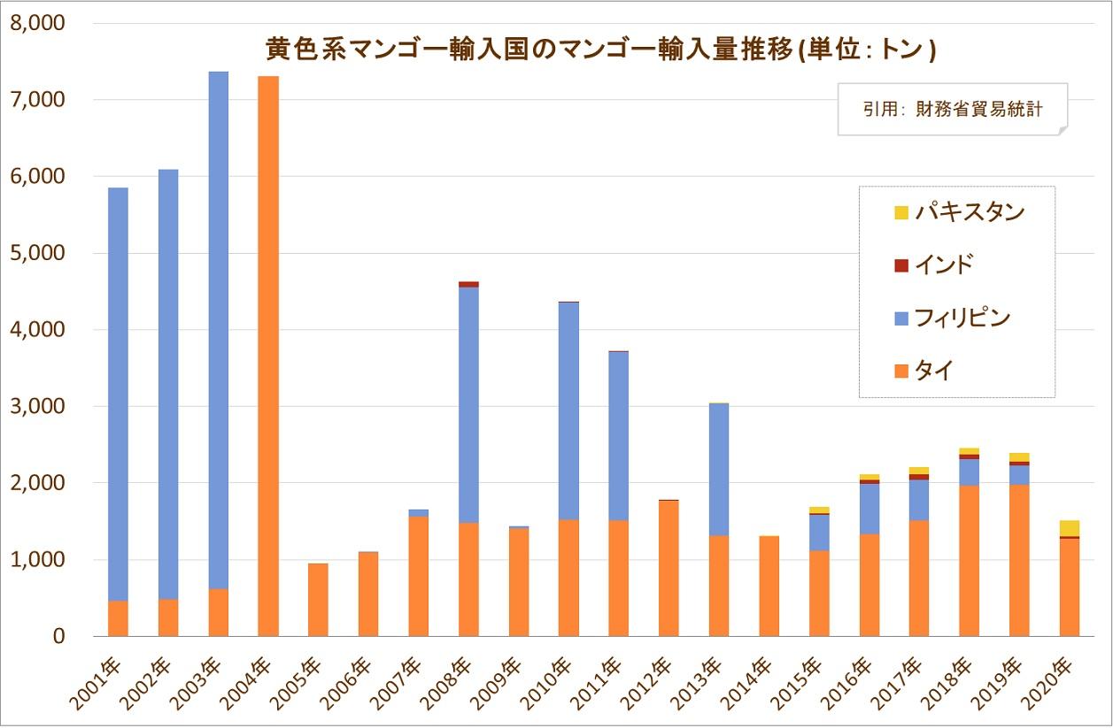 黄色系マンゴー輸入国のマンゴー輸入量推移