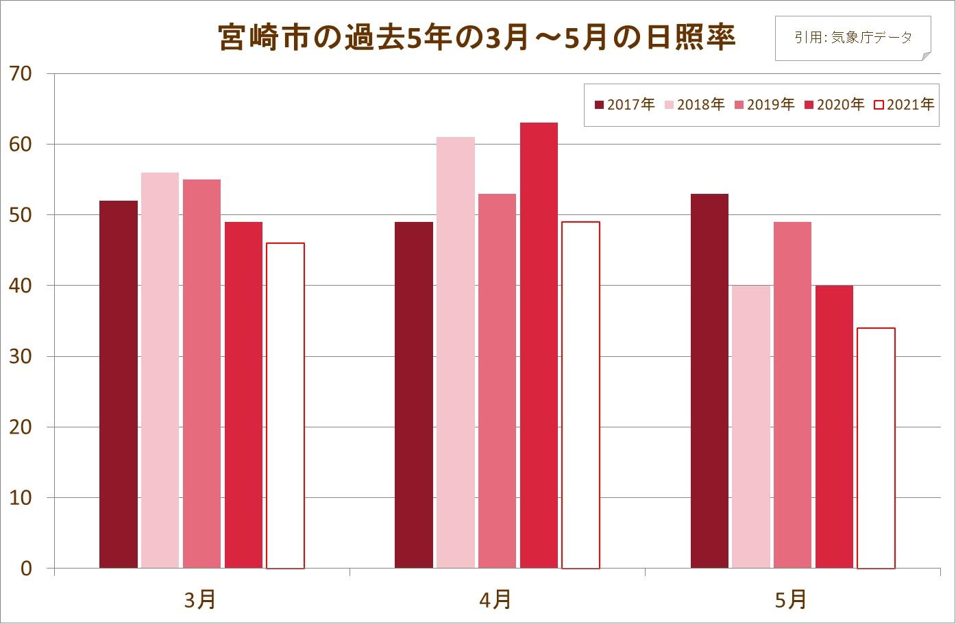 宮崎市の日照率