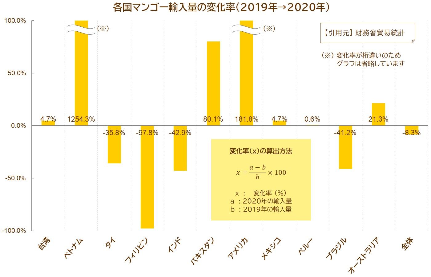 マンゴーの輸入量変化率